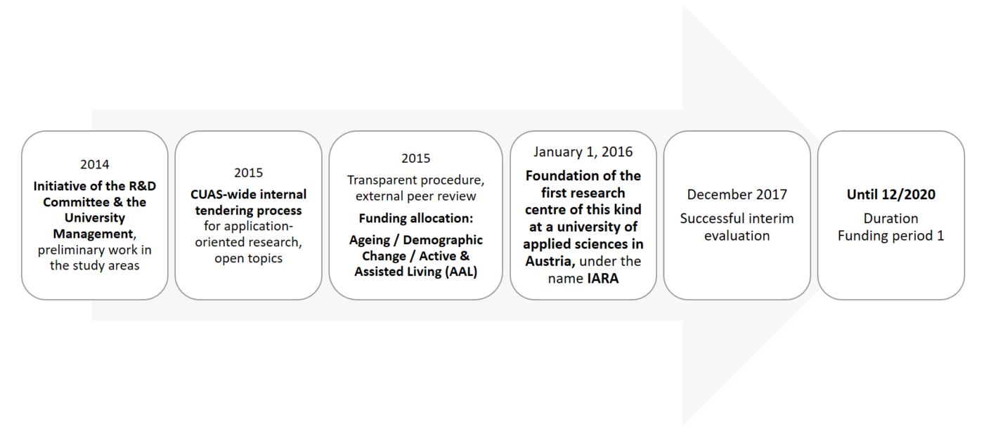 Graphic about IARA origins and funding period