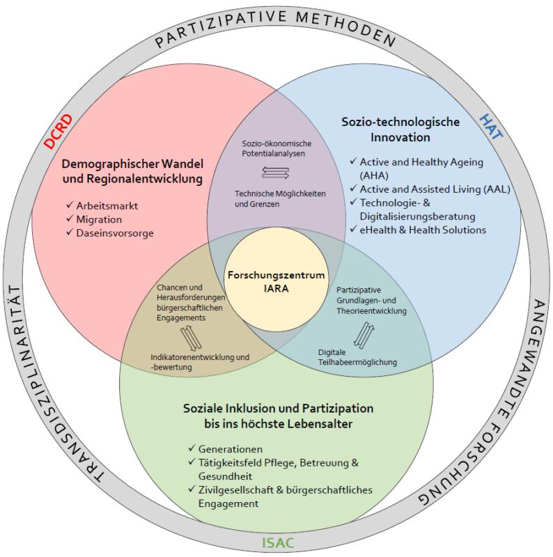 Grafik IARA-Schwerpunkte Forschung Altern Kärnten