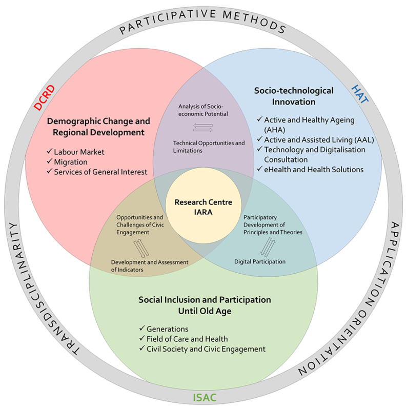 Diagramm on Research Priorities